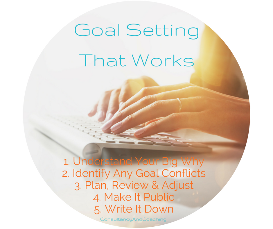 Goal Setting That Works. Consultancy and Coaching